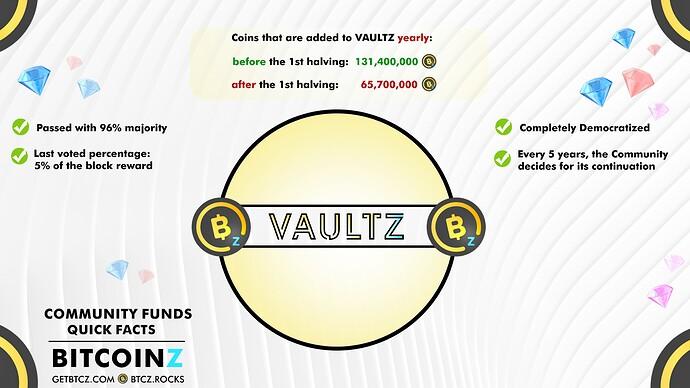 VAULTZ-Quick facts